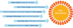 Accenture-data-monetization-big-data